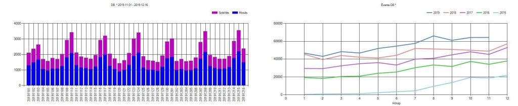 Üzemi - gyártási adatok adatvizualizáció